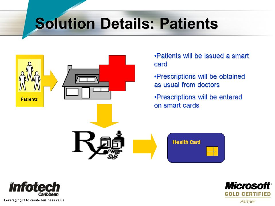 Solution Details: Patients Patients will be issued a smart cardPatients will be issued a smart card Prescriptions will be obtained as usual from doctorsPrescriptions will be obtained as usual from doctors Prescriptions will be entered on smart cardsPrescriptions will be entered on smart cards Patients Health Card