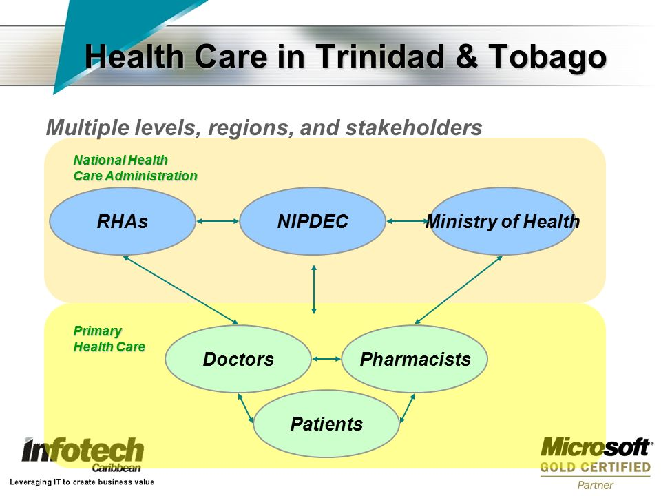 Health Care in Trinidad & Tobago Multiple levels, regions, and stakeholders Patients Pharmacists RHAs Doctors NIPDECMinistry of Health Primary Health Care National Health Care Administration
