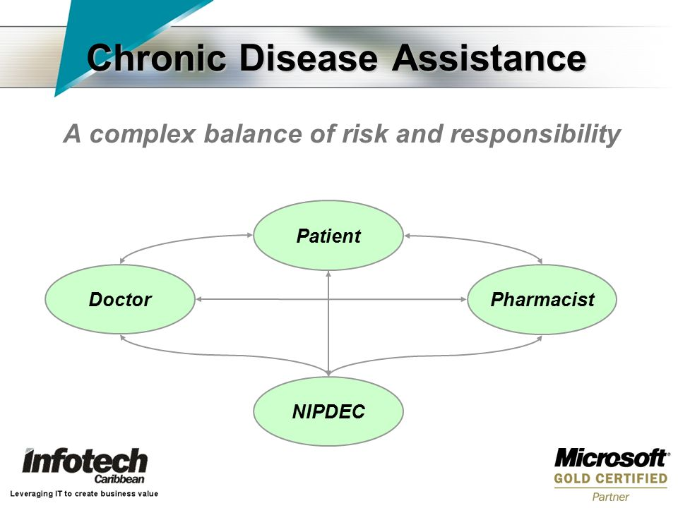 Chronic Disease Assistance A complex balance of risk and responsibility Patient Pharmacist NIPDEC Doctor