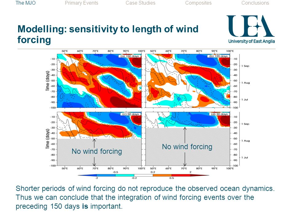 Modelling: sensitivity to length of wind forcing Shorter periods of wind forcing do not reproduce the observed ocean dynamics.