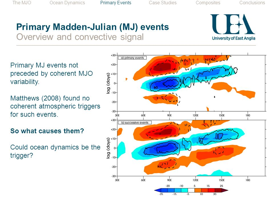 Primary Madden-Julian (MJ) events Overview and convective signal Primary MJ events not preceded by coherent MJO variability.