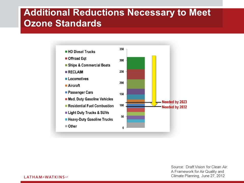 Additional Reductions Necessary to Meet Ozone Standards Source: Draft Vision for Clean Air: A Framework for Air Quality and Climate Planning, June 27, 2012