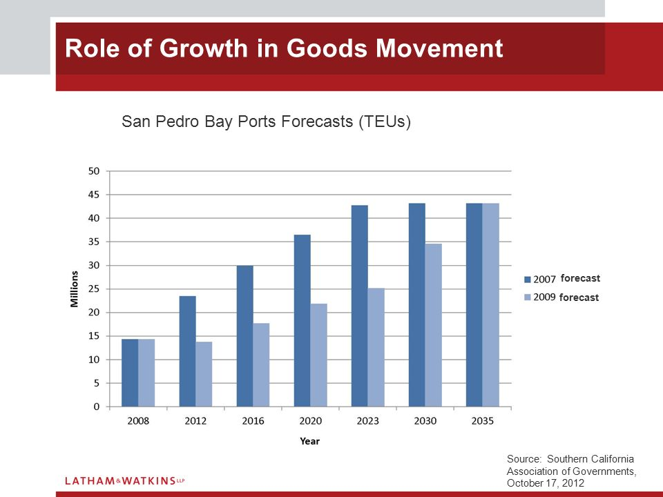 Role of Growth in Goods Movement San Pedro Bay Ports Forecasts (TEUs) forecast Source: Southern California Association of Governments, October 17, 2012
