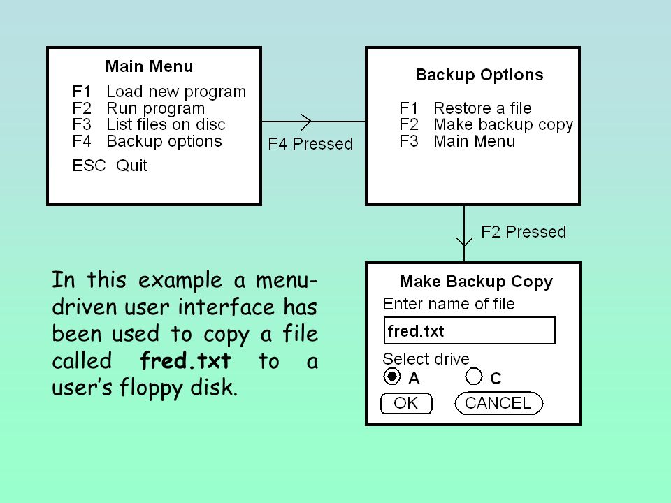 In this example a menu- driven user interface has been used to copy a file called fred.txt to a user's floppy disk.