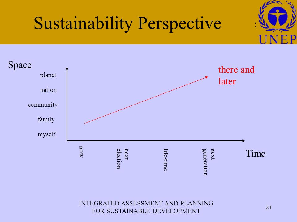 INTEGRATED ASSESSMENT AND PLANNING FOR SUSTAINABLE DEVELOPMENT 21 Click to edit Master title style 21 Sustainability Perspective Space Time community family nation myself planet now next election next generation life-time there and later