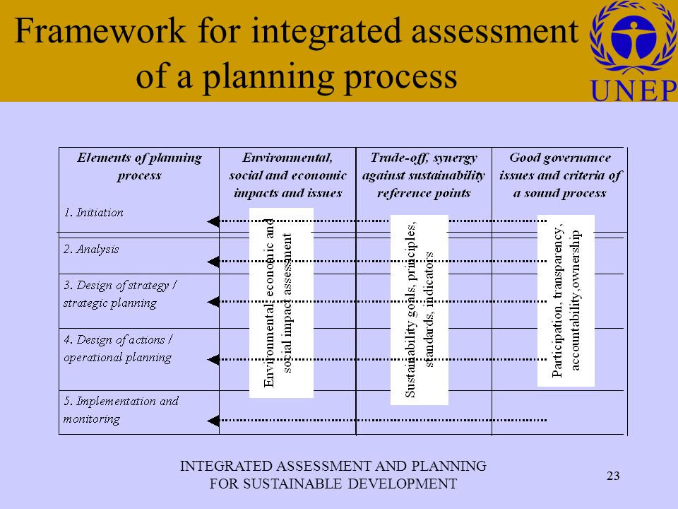 INTEGRATED ASSESSMENT AND PLANNING FOR SUSTAINABLE DEVELOPMENT 23 Click to edit Master title style 23 Framework for integrated assessment of a planning process