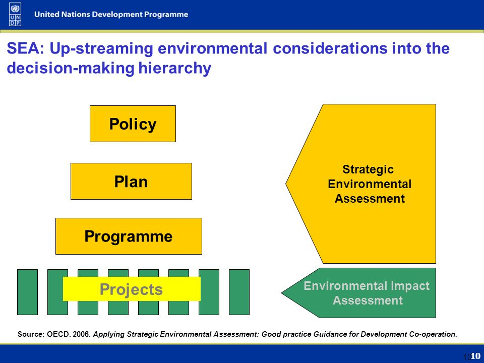 10 SEA: Up-streaming environmental considerations into the decision-making hierarchy Strategic Environmental Assessment Environmental Impact Assessment Policy Plan Programme Projects Source: OECD.