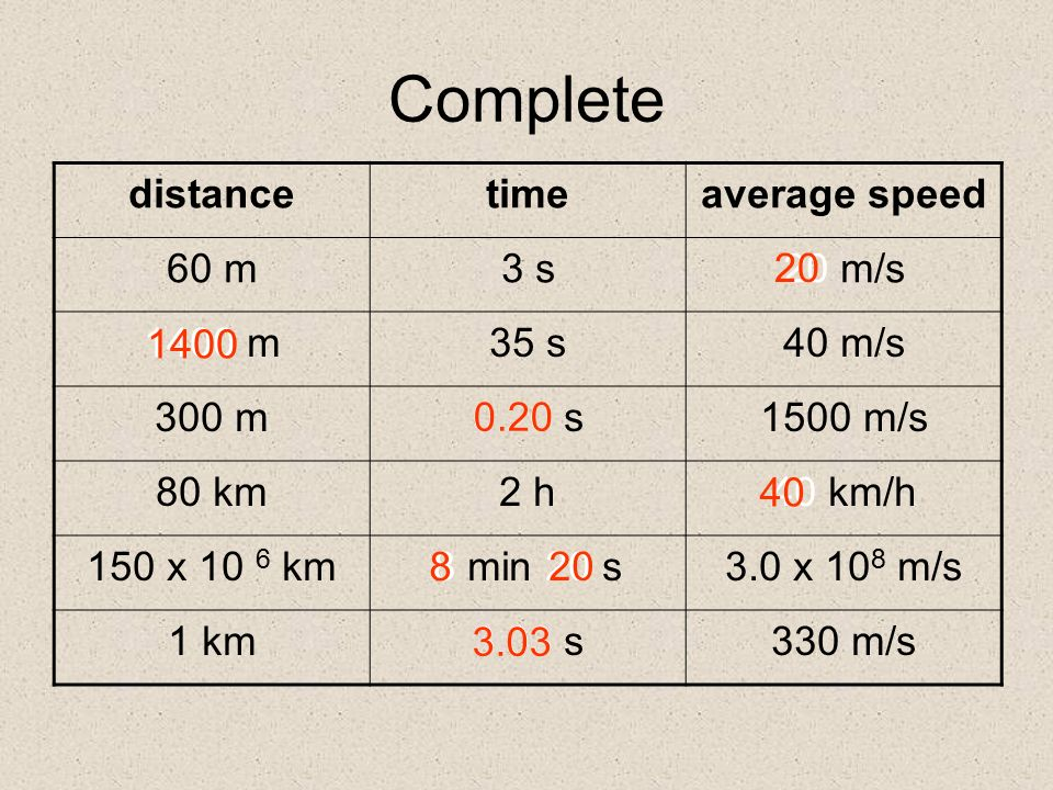 Linear Motion Distance Speed And Velocity Acceleration
