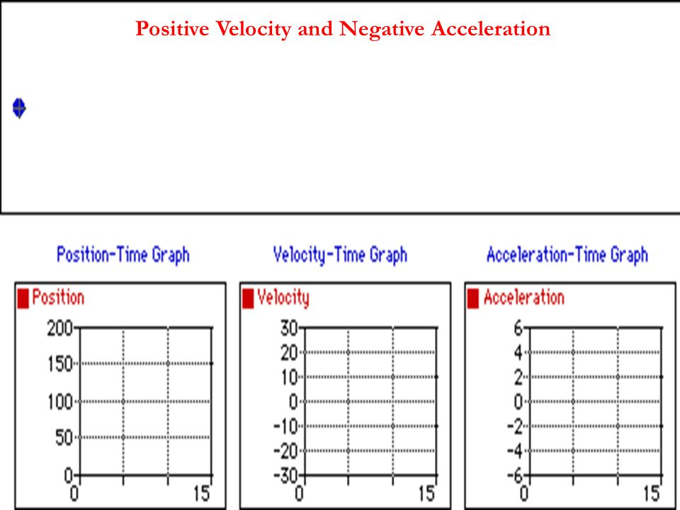 Positive Velocity and Negative Acceleration