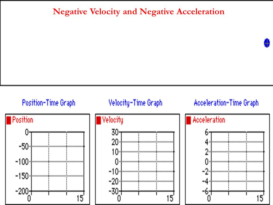 Negative Velocity and Negative Acceleration