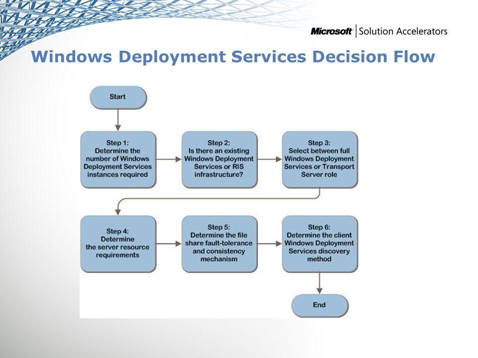 Windows ® Deployment Services Infrastructure Planning and Design