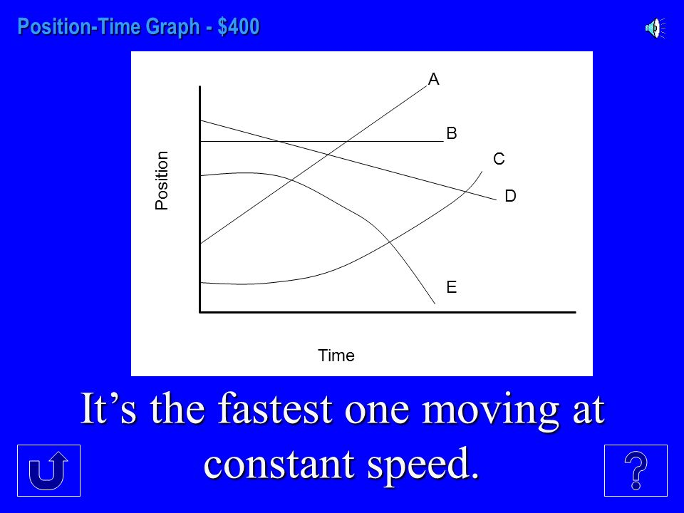 Position-Time Graph - $300 It's the slowest one moving at constant speed. Position Time A B C D E