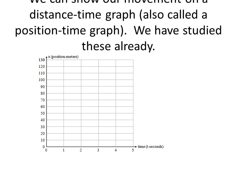 We can show our movement on a distance-time graph (also called a position-time graph).
