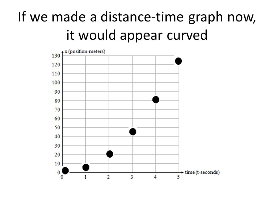 If we made a distance-time graph now, it would appear curved