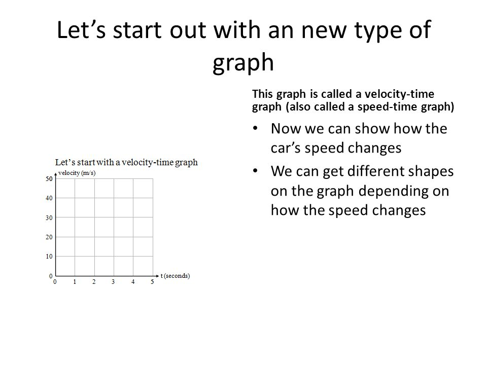 Let's start out with an new type of graph This graph is called a velocity-time graph (also called a speed-time graph) Now we can show how the car's speed changes We can get different shapes on the graph depending on how the speed changes