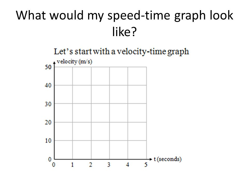 What would my speed-time graph look like