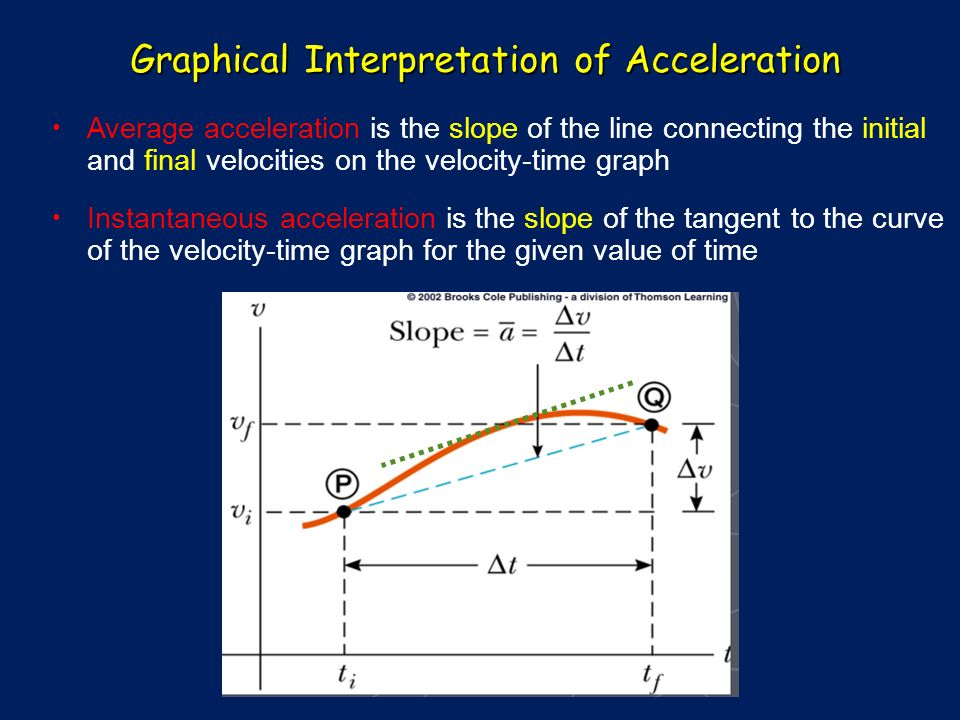 Graphical Interpretation of Acceleration Average acceleration is the slope of the line connecting the initial and final velocities on the velocity-time graph Instantaneous acceleration is the slope of the tangent to the curve of the velocity-time graph for the given value of time