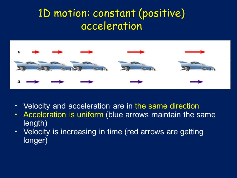 1D motion: constant (positive) acceleration Velocity and acceleration are in the same direction Acceleration is uniform (blue arrows maintain the same length) Velocity is increasing in time (red arrows are getting longer)