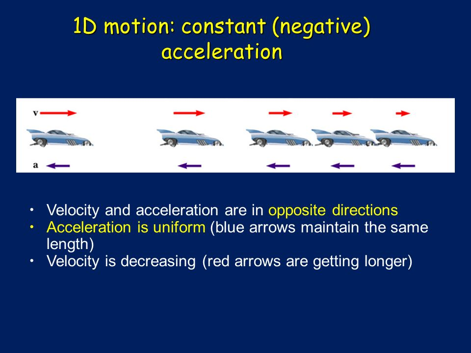 1D motion: constant (negative) acceleration Velocity and acceleration are in opposite directions Acceleration is uniform (blue arrows maintain the same length) Velocity is decreasing (red arrows are getting longer)