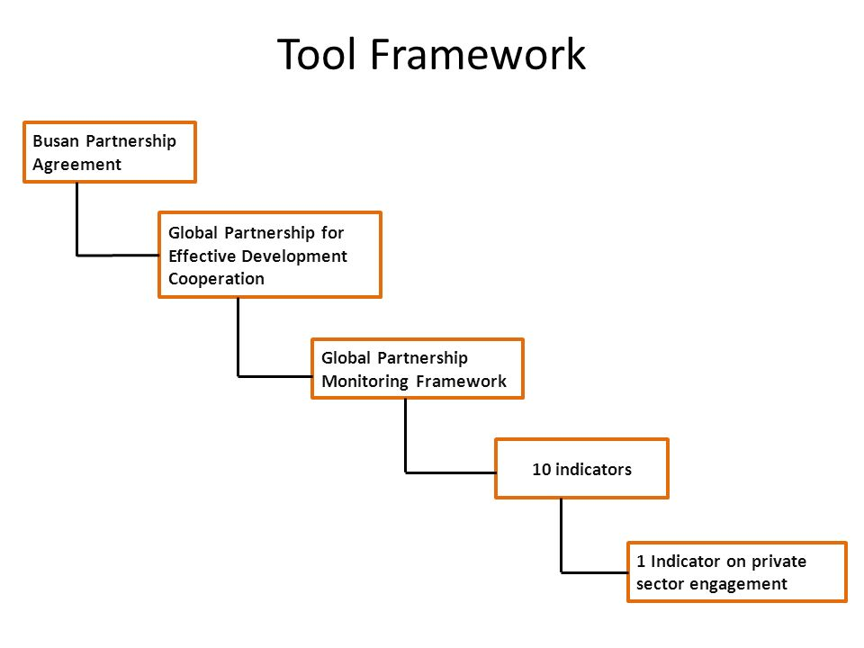 Tool Framework Busan Partnership Agreement Global Partnership for Effective Development Cooperation Global Partnership Monitoring Framework 10 indicators 1 Indicator on private sector engagement