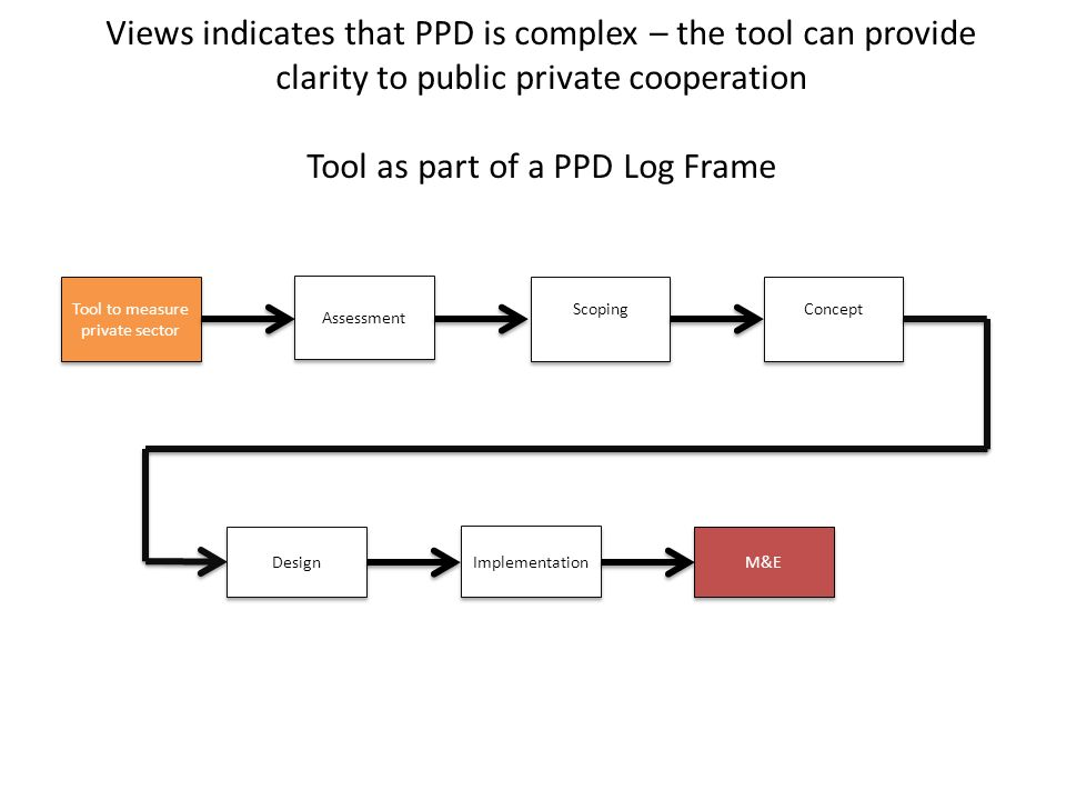 Views indicates that PPD is complex – the tool can provide clarity to public private cooperation Tool as part of a PPD Log Frame Tool to measure private sector M&E Implementation Design Assessment Scoping Concept