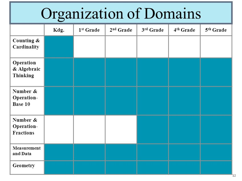 12 Kdg.1 st Grade2 nd Grade3 rd Grade4 th Grade5 th Grade Counting & Cardinality Operation & Algebraic Thinking Number & Operation- Base 10 Number & Operation- Fractions Measurement and Data Geometry Organization of Domains