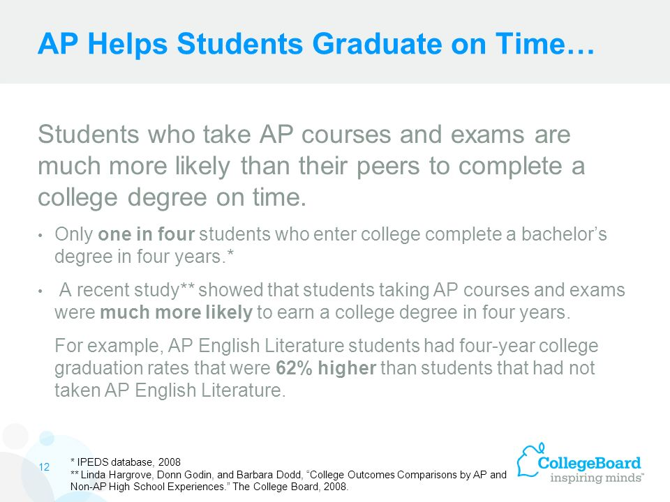 AP Helps Students Graduate on Time… Students who take AP courses and exams are much more likely than their peers to complete a college degree on time.