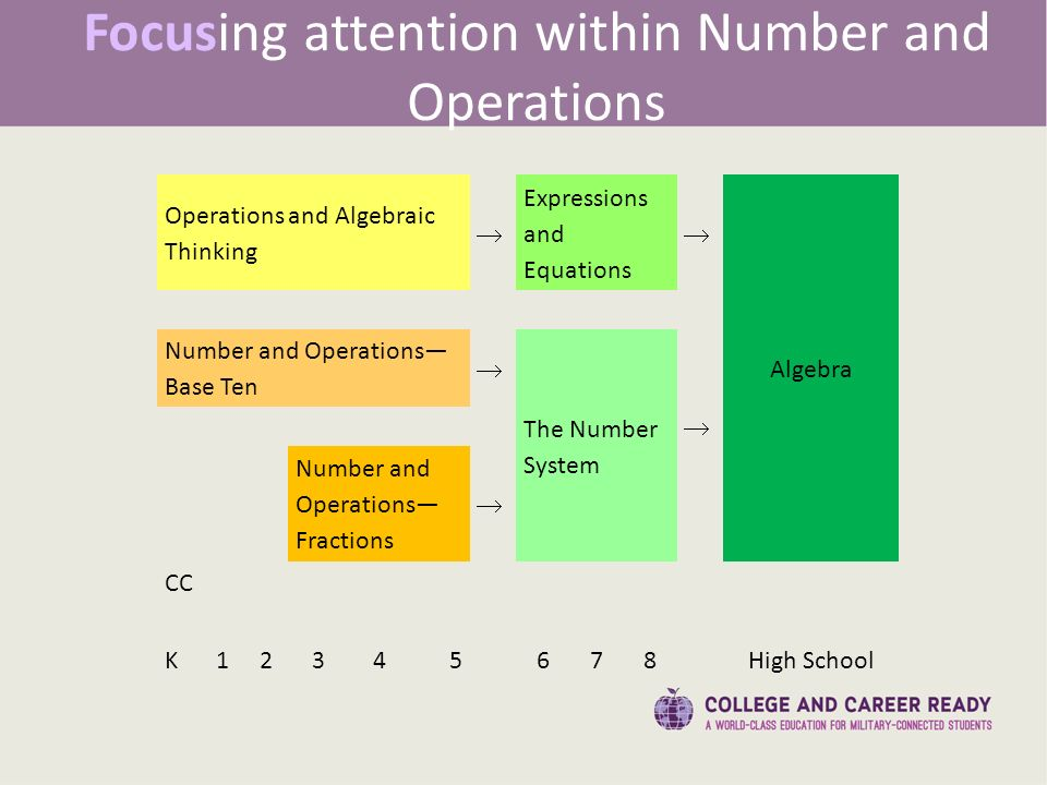 Focusing attention within Number and Operations Operations and Algebraic Thinking Expressions and Equations Algebra  Number and Operations— Base Ten  The Number System  Number and Operations— Fractions  CC K High School