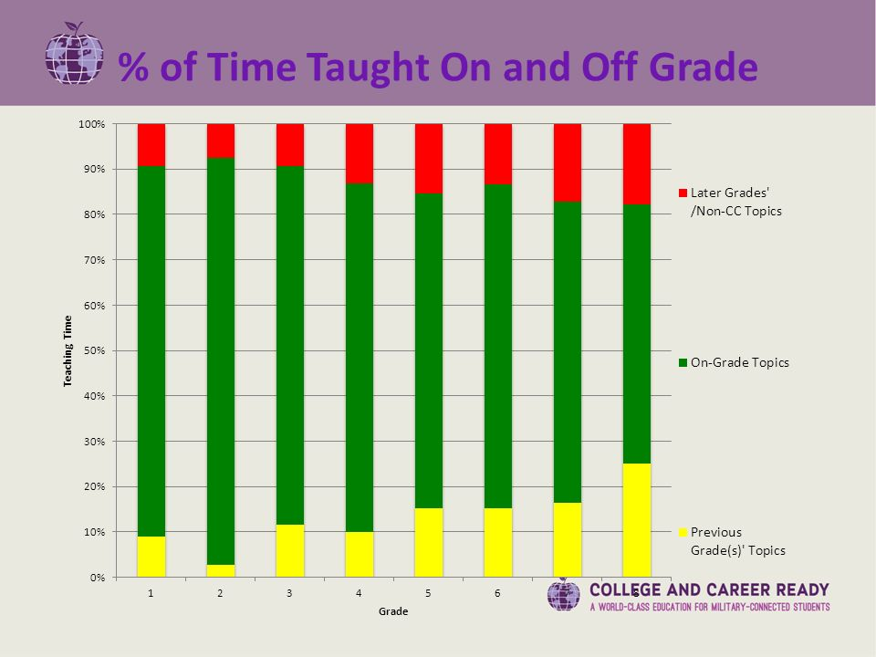 % of Time Taught On and Off Grade