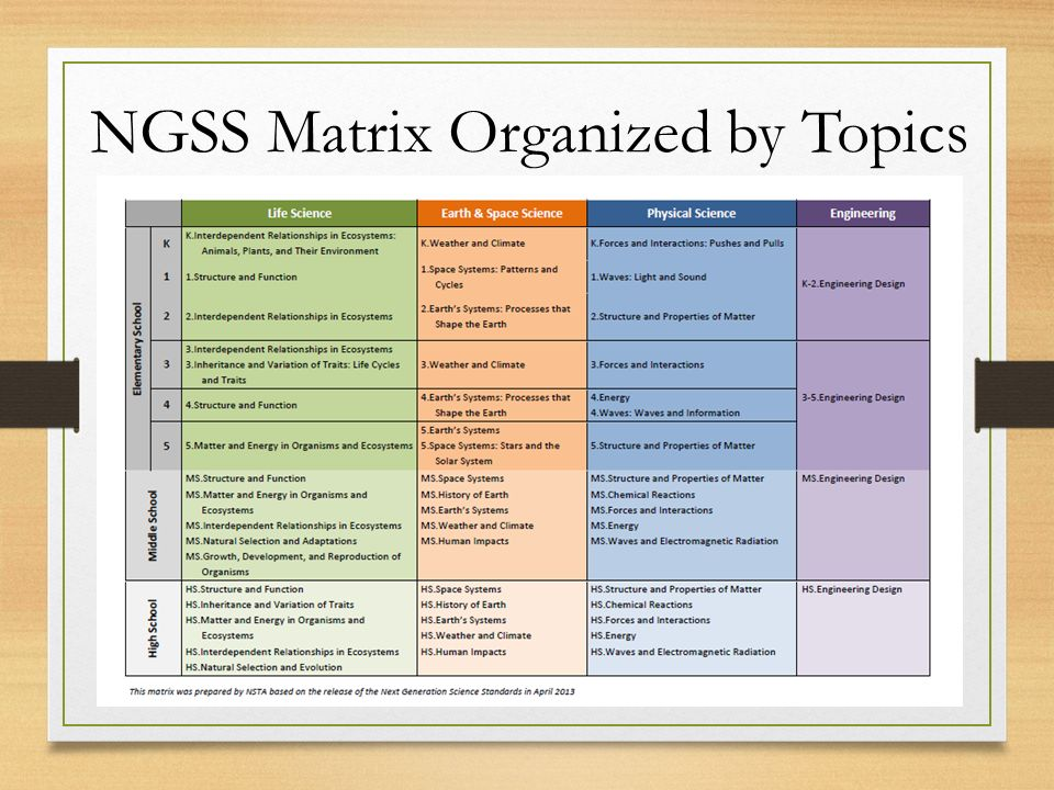 NGSS Matrix Organized by Topics