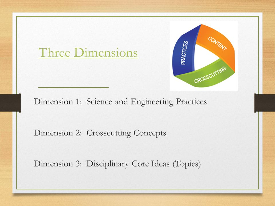 Three Dimensions Dimension 1: Science and Engineering Practices Dimension 2: Crosscutting Concepts Dimension 3: Disciplinary Core Ideas (Topics)