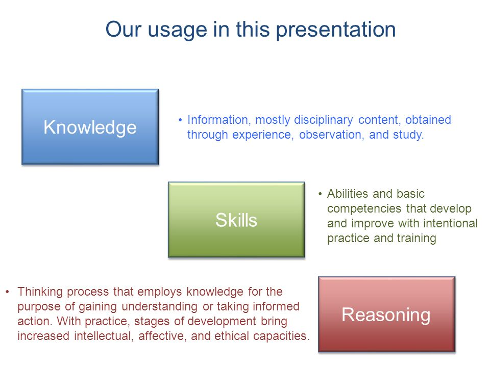 Our usage in this presentation Knowledge Skills Reasoning Information, mostly disciplinary content, obtained through experience, observation, and study.
