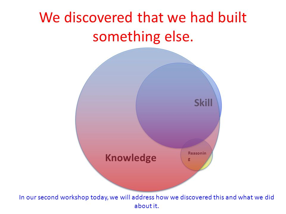 Reasonin g Knowledge Skill We discovered that we had built something else.