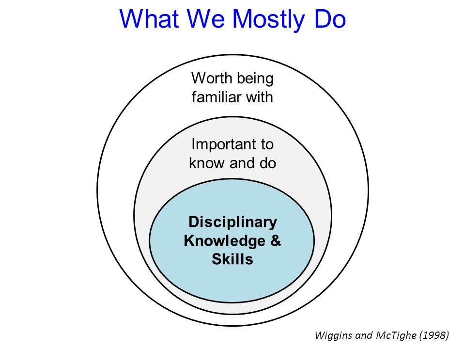 What We Mostly Do Worth being familiar with Important to know and do Disciplinary Knowledge & Skills Wiggins and McTighe (1998)