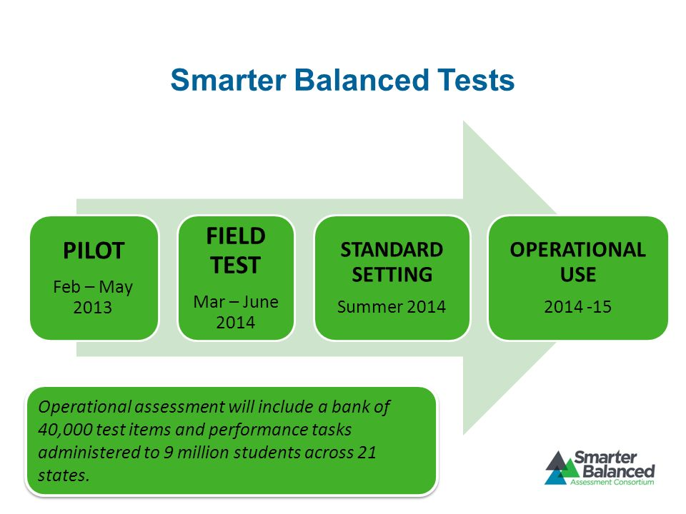 Smarter Balanced Tests PILOT Feb – May 2013 FIELD TEST Mar – June 2014 STANDARD SETTING Summer 2014 OPERATIONAL USE Operational assessment will include a bank of 40,000 test items and performance tasks administered to 9 million students across 21 states.