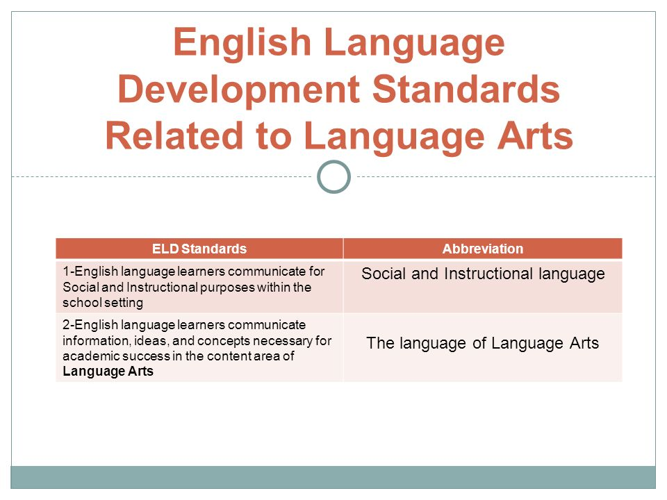English Language Development Standards Related to Language Arts ELD StandardsAbbreviation 1-English language learners communicate for Social and Instructional purposes within the school setting Social and Instructional language 2-English language learners communicate information, ideas, and concepts necessary for academic success in the content area of Language Arts The language of Language Arts