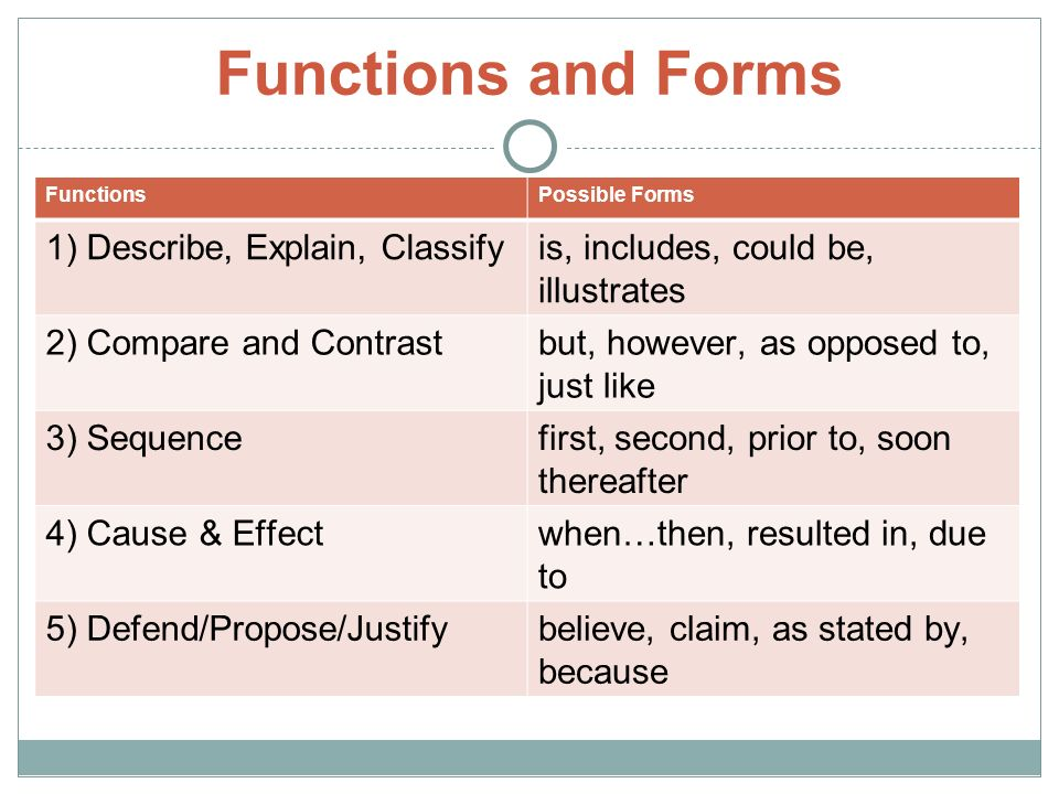 Functions and Forms FunctionsPossible Forms 1) Describe, Explain, Classifyis, includes, could be, illustrates 2) Compare and Contrastbut, however, as opposed to, just like 3) Sequencefirst, second, prior to, soon thereafter 4) Cause & Effectwhen…then, resulted in, due to 5) Defend/Propose/Justifybelieve, claim, as stated by, because