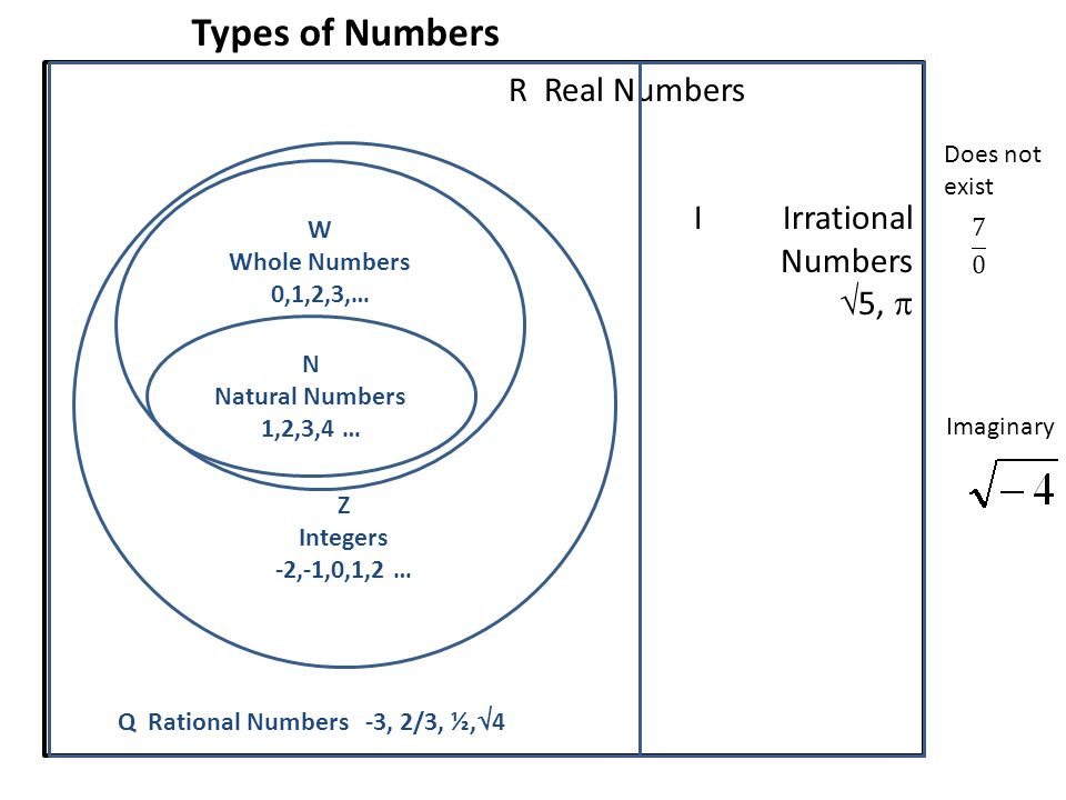 Venn Diagram Natural Whole Numbers Schematics Wiring Diagrams