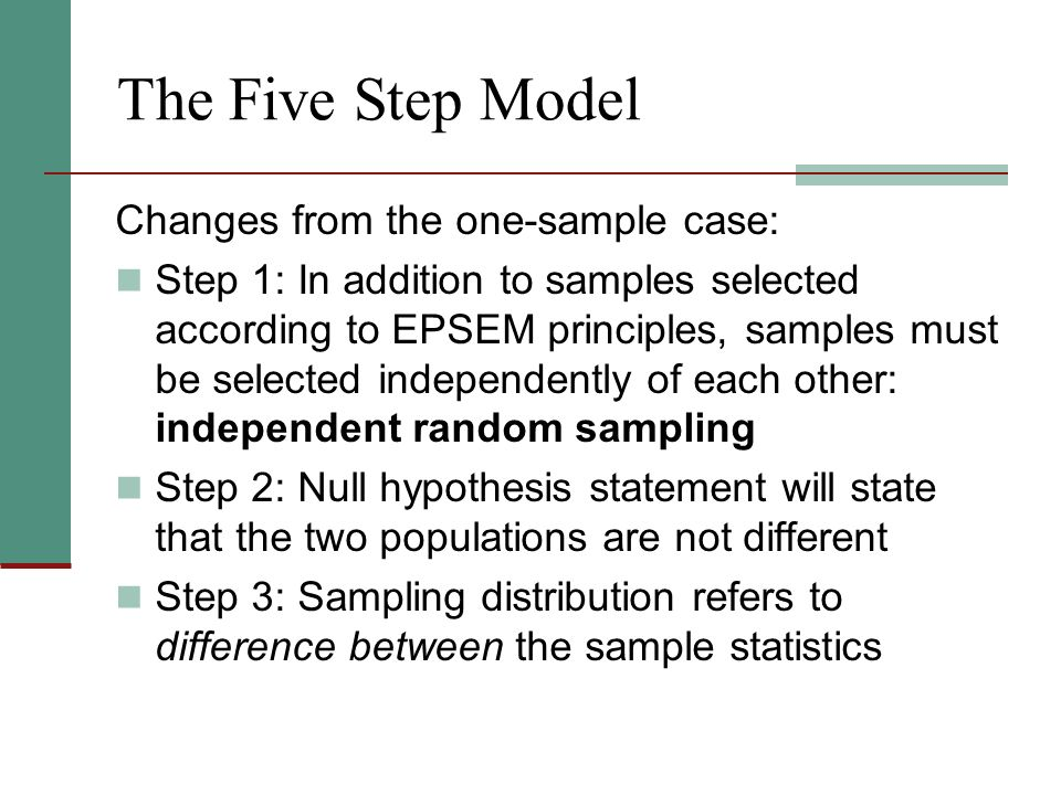 The Five Step Model Changes from the one-sample case: Step 1: In addition to samples selected according to EPSEM principles, samples must be selected independently of each other: independent random sampling Step 2: Null hypothesis statement will state that the two populations are not different Step 3: Sampling distribution refers to difference between the sample statistics