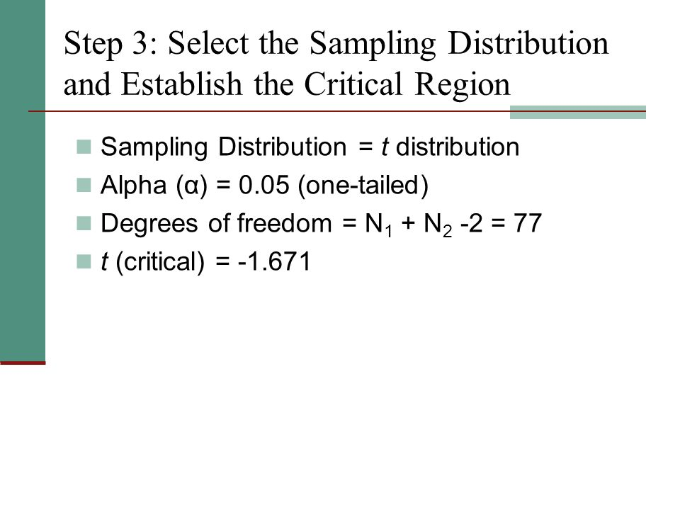 Step 3: Select the Sampling Distribution and Establish the Critical Region Sampling Distribution = t distribution Alpha (α) = 0.05 (one-tailed) Degrees of freedom = N 1 + N 2 -2 = 77 t (critical) =