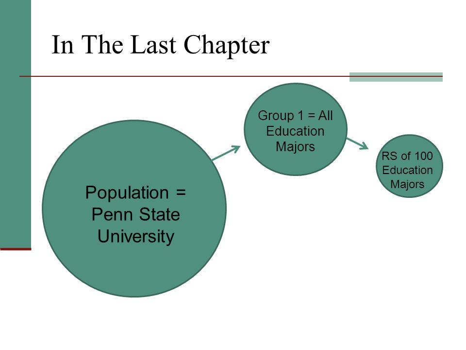 In The Last Chapter Population = Penn State University Group 1 = All Education Majors RS of 100 Education Majors