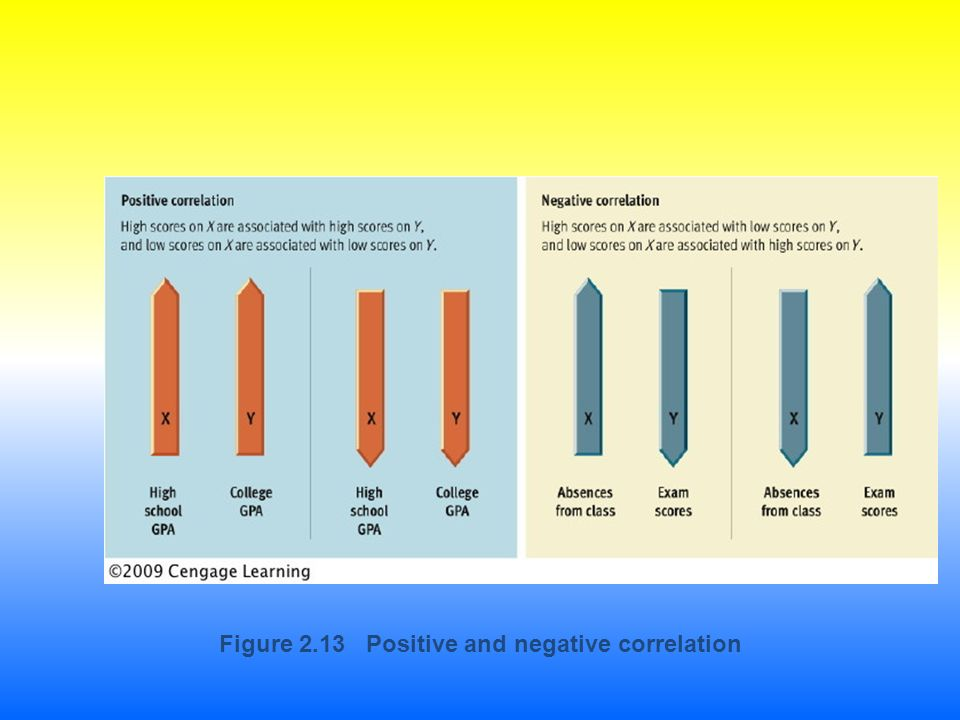 Figure 2.13 Positive and negative correlation