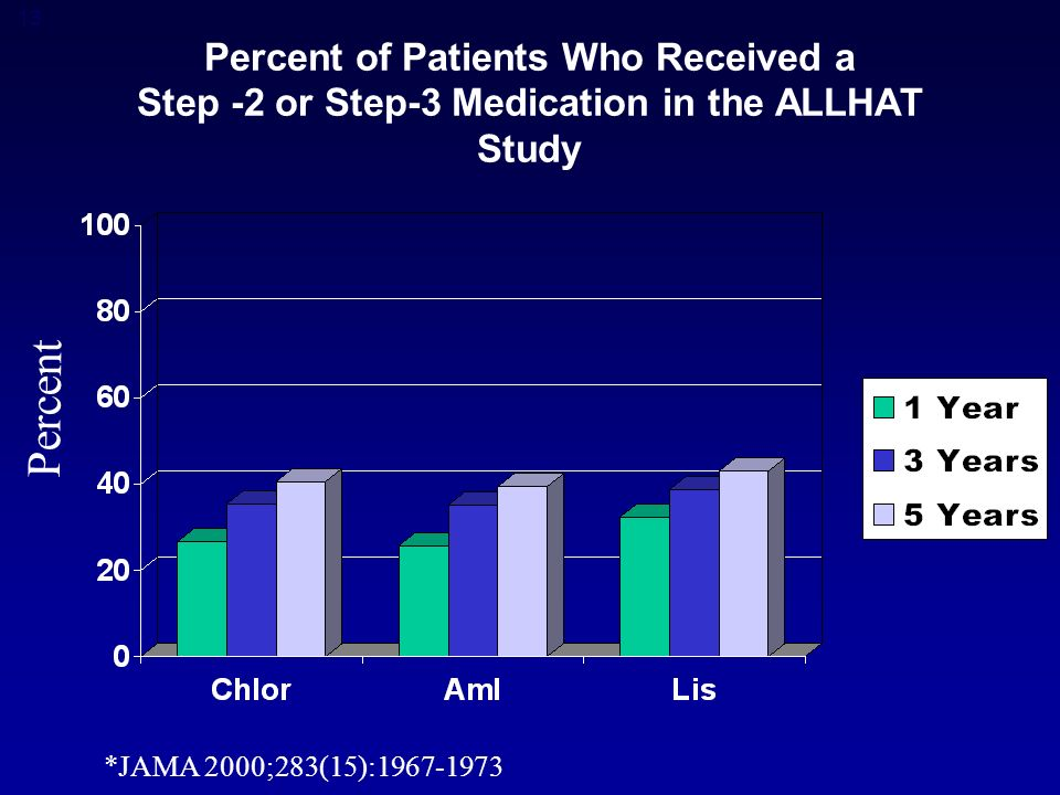13 Percent of Patients Who Received a Step -2 or Step-3 Medication in the ALLHAT Study Percent *JAMA 2000;283(15):