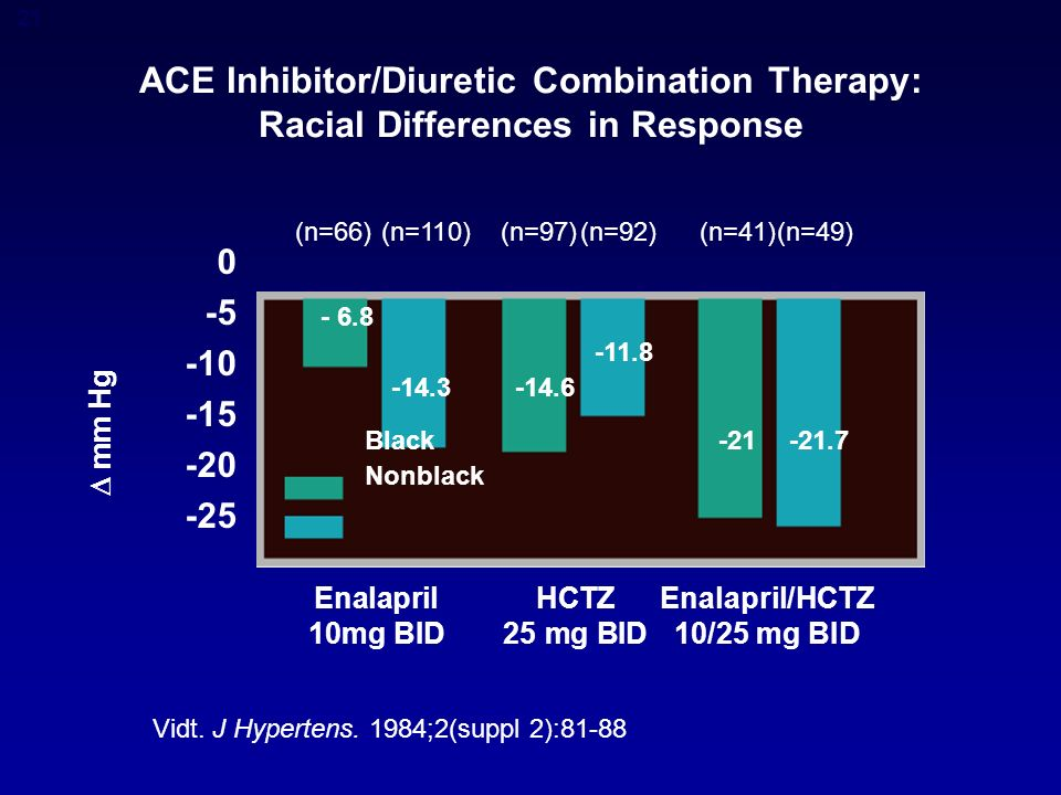 21 ACE Inhibitor/Diuretic Combination Therapy: Racial Differences in Response  mm Hg Vidt.
