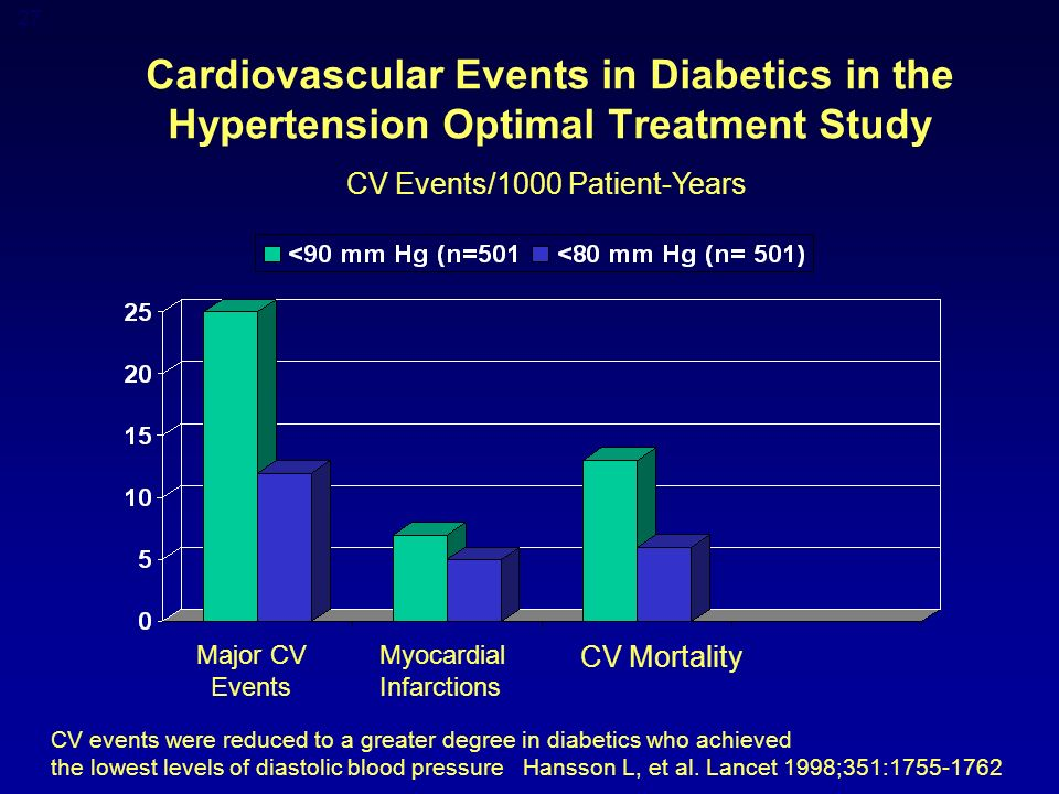 27 Cardiovascular Events in Diabetics in the Hypertension Optimal Treatment Study CV Events/1000 Patient-Years Major CV Events Myocardial Infarctions CV Mortality CV events were reduced to a greater degree in diabetics who achieved the lowest levels of diastolic blood pressure Hansson L, et al.