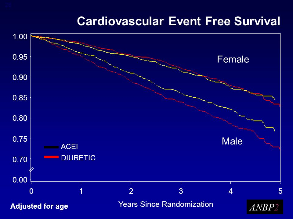 28 Cardiovascular Event Free Survival Adjusted for age ANBP2 Female Male ACEI DIURETIC || Years Since Randomization