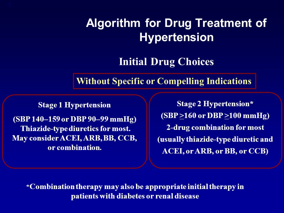 3 Algorithm for Drug Treatment of Hypertension Initial Drug Choices Without Specific or Compelling Indications Stage 1 Hypertension (SBP 140–159 or DBP 90–99 mmHg) Thiazide-type diuretics for most.