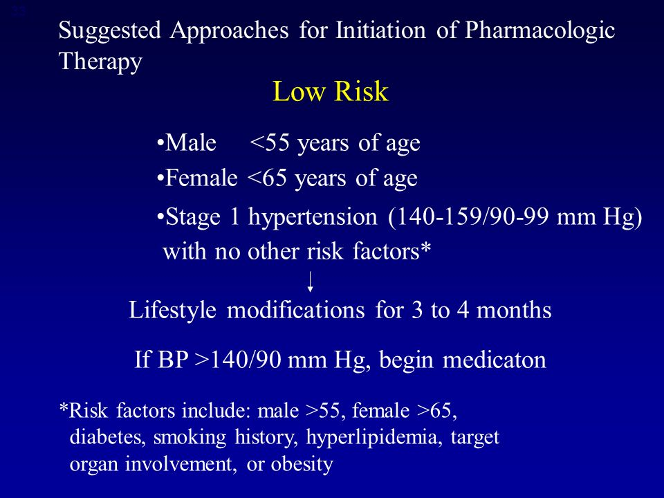 33 Suggested Approaches for Initiation of Pharmacologic Therapy *Risk factors include: male >55, female >65, diabetes, smoking history, hyperlipidemia, target organ involvement, or obesity Low Risk Male <55 years of age Female <65 years of age Stage 1 hypertension ( /90-99 mm Hg) with no other risk factors* Lifestyle modifications for 3 to 4 months If BP >140/90 mm Hg, begin medicaton