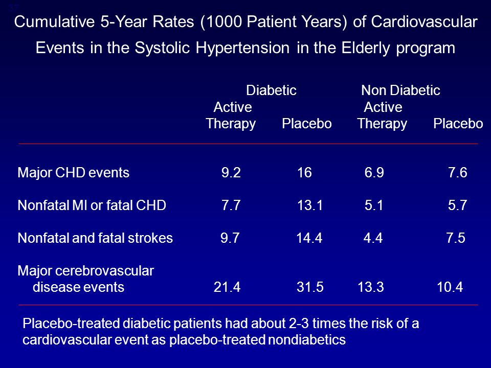37 Cumulative 5-Year Rates (1000 Patient Years) of Cardiovascular Events in the Systolic Hypertension in the Elderly program Active Therapy Placebo Therapy Placebo Major CHD events Nonfatal MI or fatal CHD Nonfatal and fatal strokes Major cerebrovascular disease events Placebo-treated diabetic patients had about 2-3 times the risk of a cardiovascular event as placebo-treated nondiabetics DiabeticNon Diabetic