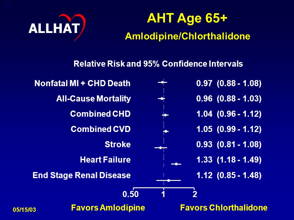 38 Nonfatal MI + CHD Death0.97 ( ) All-Cause Mortality0.96 ( ) Combined CHD1.04 ( ) Combined CVD1.05 ( ) Stroke0.93 ( ) Heart Failure1.33 ( ) End Stage Renal Disease1.12 ( ) AHT Age 65+ Amlodipine/Chlorthalidone Relative Risk and 95% Confidence Intervals Favors Amlodipine Favors Chlorthalidone ALLHAT 05/15/03